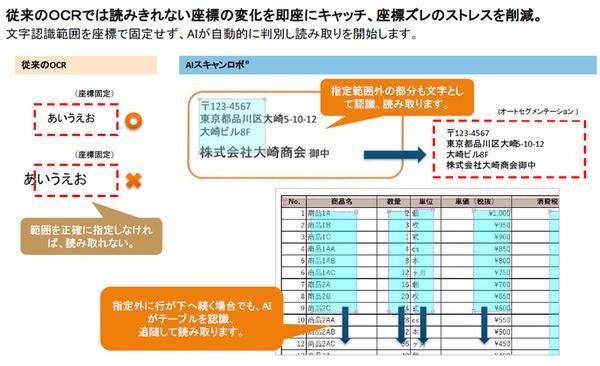 複雑な読取り箇所の設定にはサヨウナラ!-AIスキャンロボの簡単テンプレート設定の紹介