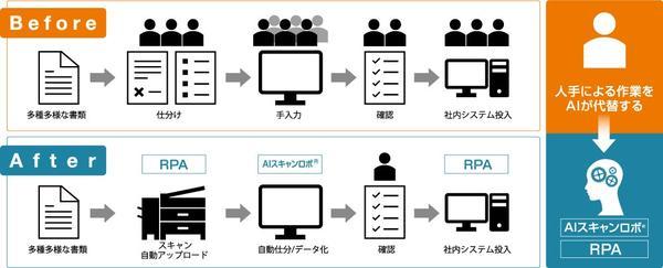 テレワーク支援AIスキャンロボ無償提供(お申し込みは5/31まで)